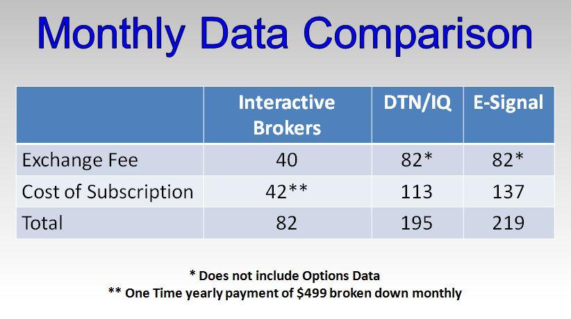 Interactive brokers options data