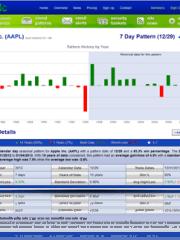 DTIc – Stock Market Seasonal Pattern Software