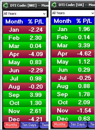 Pigskin Classic Seasonal Chart